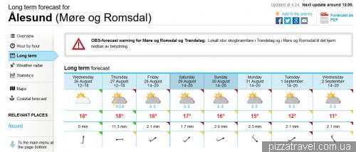 Погода в Олесунне